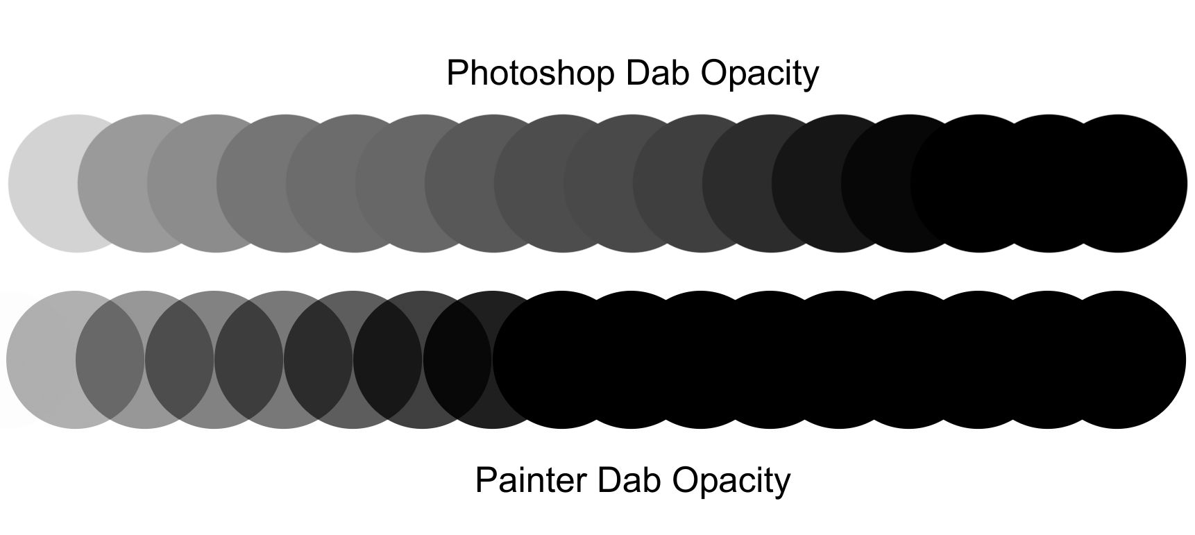 Stroke opacity in Painter vs  Photoshop - Corel Painter Products