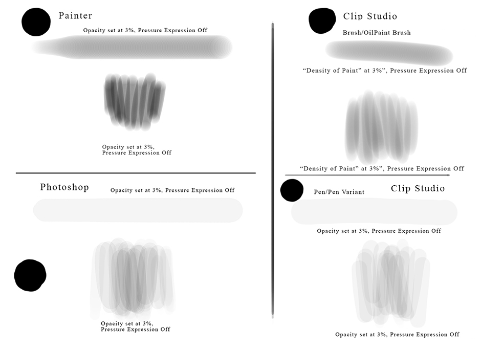 Stroke Opacity In Painter Vs Photoshop Corel Painter Products